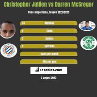 Christopher Jullien vs Darren McGregor h2h player stats