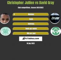 Christopher Jullien vs David Gray h2h player stats