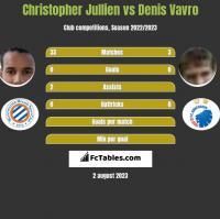 Christopher Jullien vs Denis Vavro h2h player stats