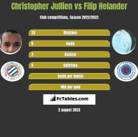 Christopher Jullien vs Filip Helander h2h player stats