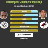 Christopher Jullien vs Gen Shoji h2h player stats