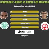 Christopher Jullien vs Hatem Abd Elhamed h2h player stats