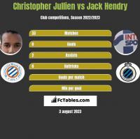 Christopher Jullien vs Jack Hendry h2h player stats