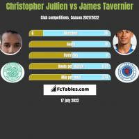 Christopher Jullien vs James Tavernier h2h player stats