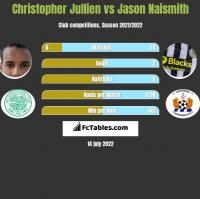 Christopher Jullien vs Jason Naismith h2h player stats
