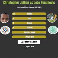 Christopher Jullien vs Jozo Simunovic h2h player stats