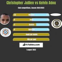 Christopher Jullien vs Kelvin Adou h2h player stats