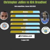 Christopher Jullien vs Kirk Broadfoot h2h player stats
