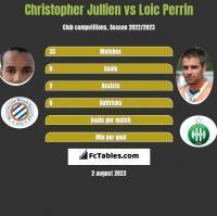 Christopher Jullien vs Loic Perrin h2h player stats