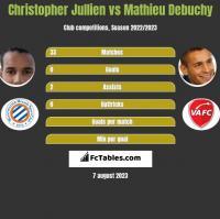 Christopher Jullien vs Mathieu Debuchy h2h player stats