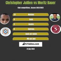 Christopher Jullien vs Moritz Bauer h2h player stats