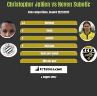 Christopher Jullien vs Neven Subotić h2h player stats