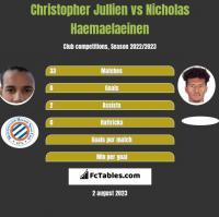 Christopher Jullien vs Nicholas Haemaelaeinen h2h player stats