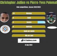Christopher Jullien vs Pierre-Yves Polomat h2h player stats