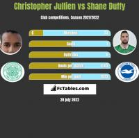 Christopher Jullien vs Shane Duffy h2h player stats