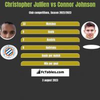 Christopher Jullien vs Connor Johnson h2h player stats