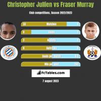 Christopher Jullien vs Fraser Murray h2h player stats