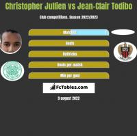 Christopher Jullien vs Jean-Clair Todibo h2h player stats