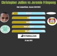 Christopher Jullien vs Jeremie Frimpong h2h player stats