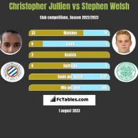 Christopher Jullien vs Stephen Welsh h2h player stats