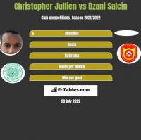 Christopher Jullien vs Dzani Salcin h2h player stats