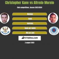 Christopher Kane vs Alfredo Morelo h2h player stats