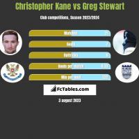 Christopher Kane vs Greg Stewart h2h player stats