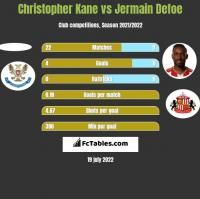 Christopher Kane vs Jermain Defoe h2h player stats