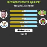 Christopher Kane vs Ryan Kent h2h player stats