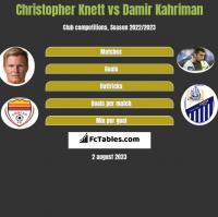 Christopher Knett vs Damir Kahriman h2h player stats