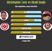 Christopher Lenz vs Akaki Gogia h2h player stats