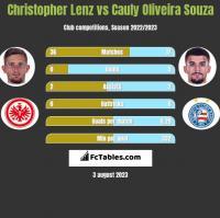 Christopher Lenz vs Cauly Oliveira Souza h2h player stats