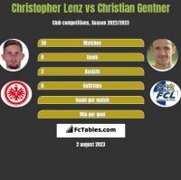 Christopher Lenz vs Christian Gentner h2h player stats
