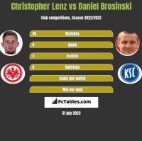 Christopher Lenz vs Daniel Brosinski h2h player stats
