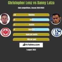 Christopher Lenz vs Danny Latza h2h player stats