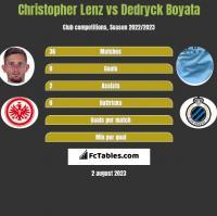 Christopher Lenz vs Dedryck Boyata h2h player stats