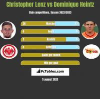 Christopher Lenz vs Dominique Heintz h2h player stats