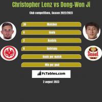 Christopher Lenz vs Dong-Won Ji h2h player stats