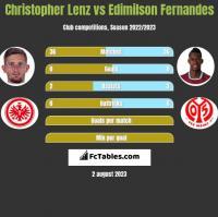 Christopher Lenz vs Edimilson Fernandes h2h player stats