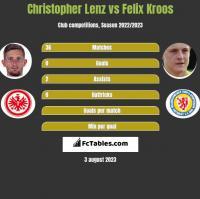 Christopher Lenz vs Felix Kroos h2h player stats