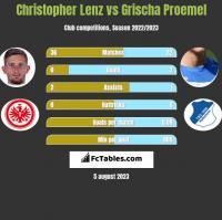 Christopher Lenz vs Grischa Proemel h2h player stats