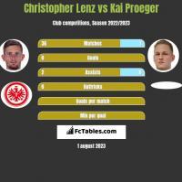Christopher Lenz vs Kai Proeger h2h player stats