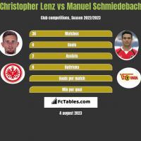 Christopher Lenz vs Manuel Schmiedebach h2h player stats
