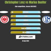 Christopher Lenz vs Marius Buelter h2h player stats