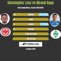 Christopher Lenz vs Nicolai Rapp h2h player stats
