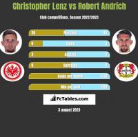 Christopher Lenz vs Robert Andrich h2h player stats