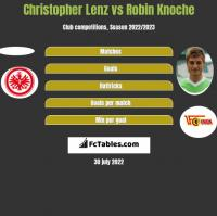 Christopher Lenz vs Robin Knoche h2h player stats