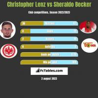 Christopher Lenz vs Sheraldo Becker h2h player stats