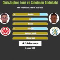 Christopher Lenz vs Suleiman Abdullahi h2h player stats