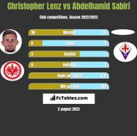 Christopher Lenz vs Abdelhamid Sabiri h2h player stats